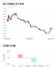 케어랩스, 전일 대비 약 3% 상승한 35,150원