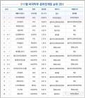 [차트-온라인]점유율 30% 눈앞...'배틀그라운드' 3주 연속 1위