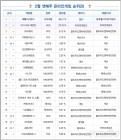 [차트-온라인]'천애명월도', 9위 기록...3주 연속 이용시간 늘어
