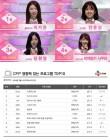 '프로듀스48' 3주 연속 콘텐츠 영향력 지수 1위... '그녀말' 첫 진입