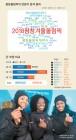 감사·기원·파이팅 … SNS 올림픽 연관어 72%가 긍정적