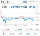 """[마켓뷰] 방향성 없는 코스피…""""FOMC 이후 가닥잡을 것"""""""