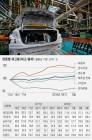 제조업 재고율 IMF 직후 수준…車 관련 악성 재고 심각