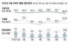 """""""보유세 별거없네""""…서울 아파트 경매 '기지개'"""