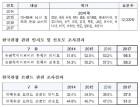 평창동계올림픽 계기, 한국관광 인지도 급상승