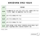로스쿨 ,'돈스쿨' 오명 벗나…월 316만원 소득층에 전액 장학금