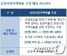 """주택금융연구원 """"보유세 개편, 공정시장가액비율 조정안 유력"""""""