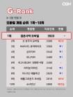 5월 넷째주 모바일게임 순위, '검은사막 모바일' 1위 '신 삼국지 모바일' 2위까지