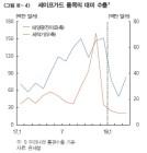 """[4월 통화신용보고서] ② """"美 금리인상 빠를수록 韓 자본유출 압력↑"""""""
