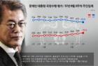[리얼미터] 문 대통령, 국정지지율 65.6%···4주 연속 하락