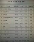 """청와대 """"'특검 지연 꼼수' 한국당 비판, 사실과 맞지 않아"""""""
