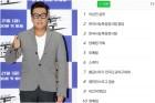 """이상민, 샴푸 실검 1위 인증…""""현재까지는 지금 쓰는 게 가장 좋아"""""""
