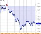 [환율마감] 원·달러 FOMC 대기 속 찔끔(3원) 내린 1128.3원