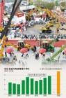 ['마지막 슈퍼파워' 인도로 가는 길] 글로벌 건설기계 업계 '인도 앞으로'