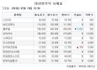 상장 앞둔 한국유니온제약ㆍ티웨이항공 '신고가'