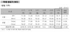 북미회담 취소, 투자심리 위축… 'WTI 70.71달러