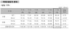 사우디 수출량 감소 움직임에 상승… 'WTI 69.46달러'