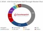 1Q 미국 내 아이폰 매출, 16 증가...1위는 '아이폰8'