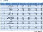배틀그라운드 점유율 33.43% 기록…오버워치 10%미만 추락