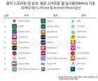 올해 1분기 음악 스트리밍 앱 지출 전년比↑…韓 데이터 사용 51 ↑
