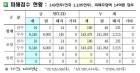 경북도, 폭염에 가축피해 증가...21일 현재 전년比 170%, 14만3천여마리 폐사