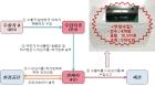 [서울세관]폐배터리 부정수입조직 적발