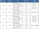 힐스테이트 동탄 2차 아파트, 54㎡B·D 1순위 청약 미달