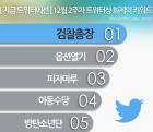 트위터 화제의 키워드 방탄소년단,검찰총장, 옵션열기, 피자마루,아동수당 (12월 2주차)