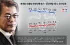 [리얼미터] 文대통령 지지율 74%, 2주 연속 하락