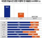 [리서치뷰] 이명박 검찰수사 '찬성67% &>반대26%'