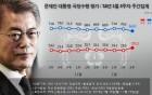 [리얼미터]야3당 '평창-비트코인' 총공세, 文대통령 66%로 하락