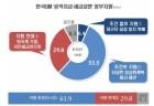 [리얼미터] 한국GM 정부지원 '조건부 찬성 56% &>지원 반대30%'