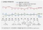 [한국갤럽] 아이스하키 단일팀 찬반여론 역전, 한반도기 긍정평가 큰폭 증가
