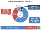 '한국GM 사태', 정부 조건부 지원 찬성 55.5%