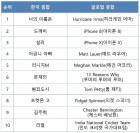 한국인들이 구글에 가장 많이 검색한 키워드는 '너의 이름은'