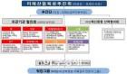 대구시, 미래산업 육성추진 토론회 개최