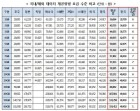 이동통신 저가-고가요금제 데이터 제공량 차, 한국이 가장 심각
