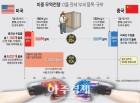 미·중 무역전쟁에 신흥국펀드 도미노 하락