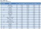 [온라인 게임 순위] 배틀그라운드, 점유율 38.31%로 2월 3주차도 1위 독주…리그오브레전드·오버워치·피파온라인3·서든어택 TOP5