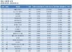 [온라인 게임 순위] 배틀그라운드, 3월 2주차도 정상 행진…리그오브레전드·오버워치·서든어택·피파온라인3 TOP5