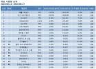 배틀그라운드 6월 3주차도 1위, 점유율 소폭 하락…리그오브레전드·오버워치·피파온라인4·서든어택 TOP5