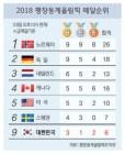 반환점 돌은 평창동계올림픽 4위 목표 달성 열쇠 '쇼트트랙'