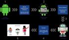 IDG 블로그  안드로이드 P의 '프로젝트 트레블'은 운영체제 업데이트 속도를 높일 수 있을까?