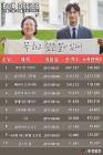 [박스오피스] '아이 캔 스피크' 개봉 첫 주말 72만 돌파…주말 흥행 '새 강자'