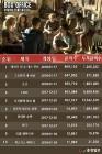 [박스오피스] '메이즈러너: 데스큐어' 개봉 첫 주 120만 돌파…시리즈 오프닝 신기록