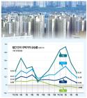 집값과의 전쟁 1년부동산 투기수요에 선전포고…집값 급등세 잡았다