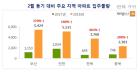 내달 전국 4.4만가구 입주 예정...인천·부산·전북 물량 급증