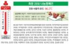 희망 2018 나눔캠페인… 인천 사랑의 온도 96.2℃