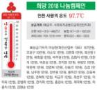 희망 2018 나눔캠페인… 인천 사랑의 온도 97.7℃