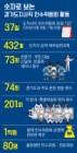 '이재명표 공약' 54개분야 432개 세부실천과제 수립 집중